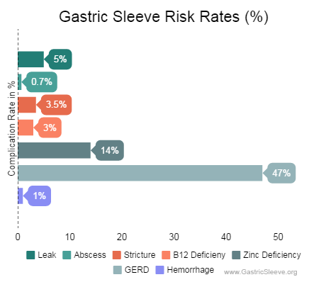 Gastric Sleeve Complication Rates