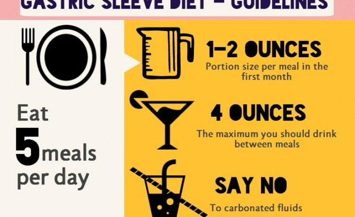 Gastric Sleeve Diet - Infographic