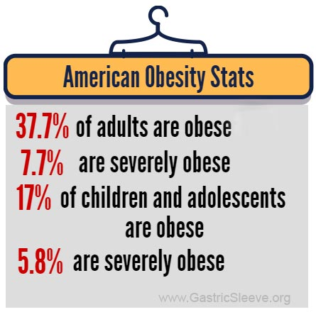 Obesity Statistics for United States - Infographic